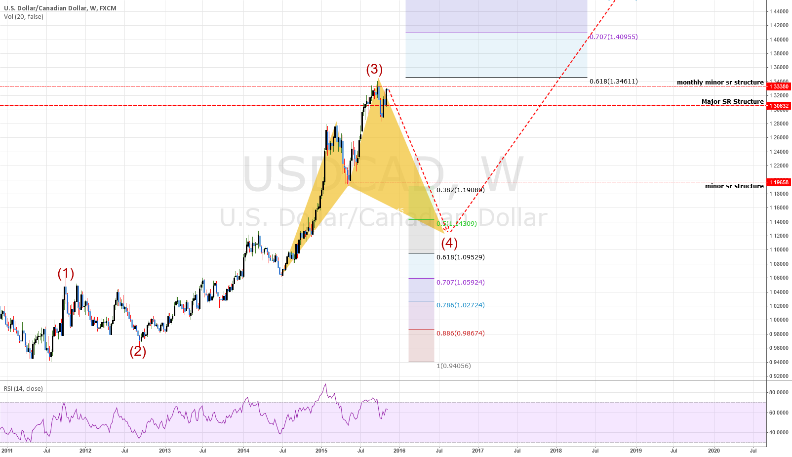 USDCAD: Weekly Chart - Showing large move down