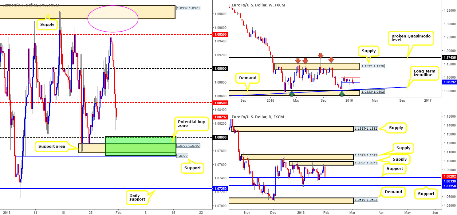 EUR/USD: Technical outlook and review...