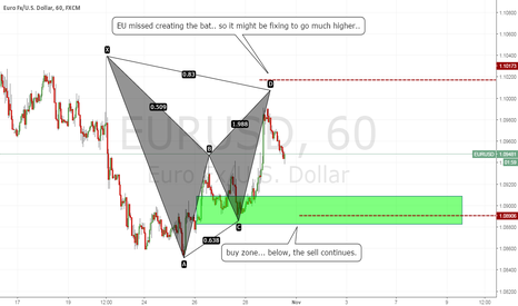 EURUSD: EU might have missed it's short play