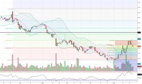 GME: Fibs of last 2 moves lined up