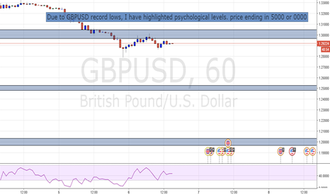 GBPUSD: What now GBPUSD?