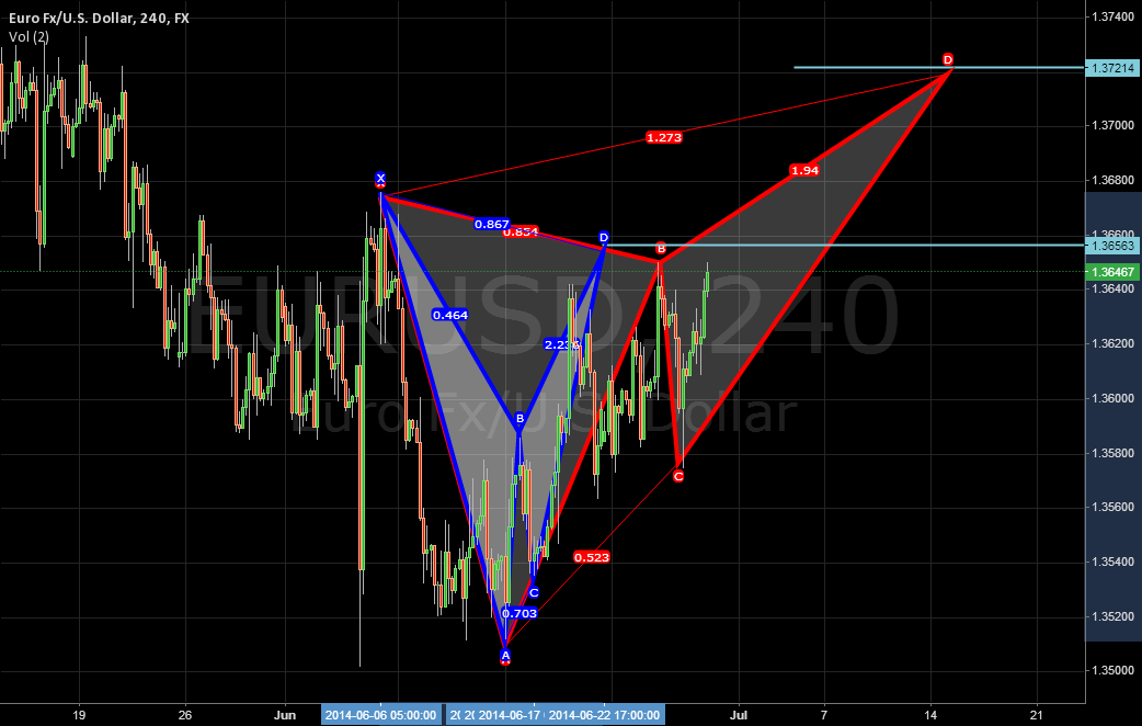 EURUSD Bat and Butterfly.