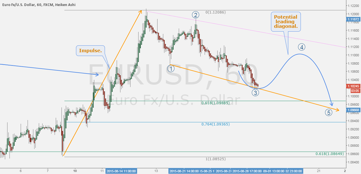 EURUSD: In consolidation, again.