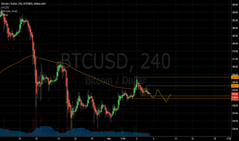 BTCUSD: Sideways down drilling