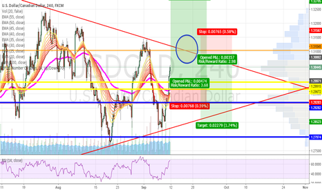 USDCAD: Possible long & short