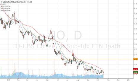 JO: IMO,The Most Hated ETF on Earth