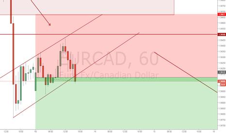 EURCAD: EurCad Продажа по текущим 1.3910
