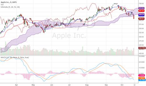 AAPL: AAPL - Ichimoku bear cross & price below cloud