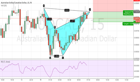 AUDCAD: Bearish Bat