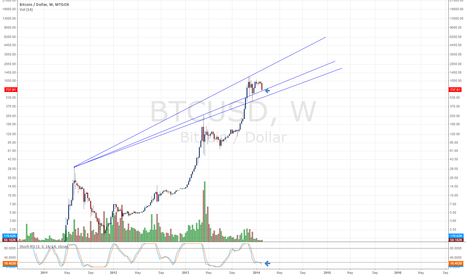 BTCUSD: Weekly Channel Bouncing Point