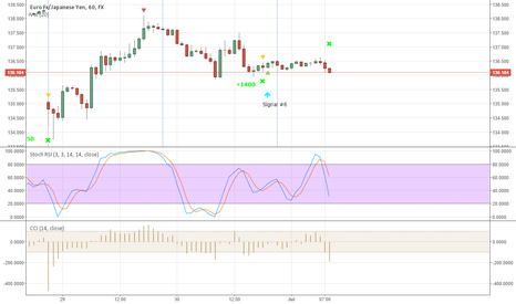 EURJPY: EURJPY New signal #7 - Sell now