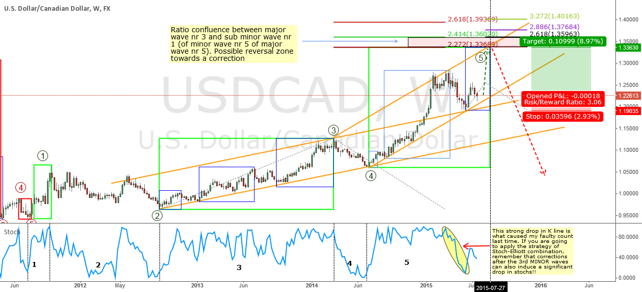 Correction for my previous idea on USDCAD