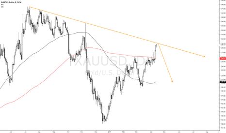 XAUUSD: Short XAU/USD