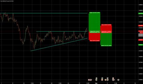 EURGBP: Crossroad EUR/GBP