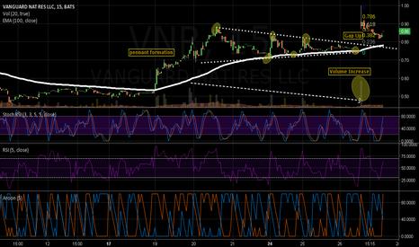 VNR: Triple Bottom Price Pattern ($VNR)