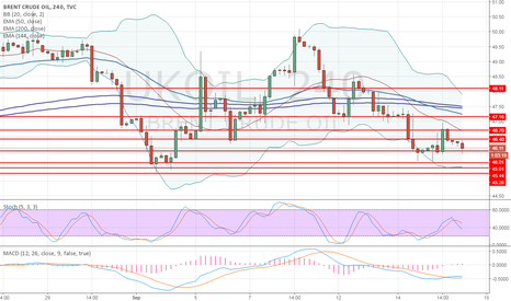 UKOIL: Brent: technical analysis