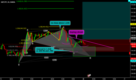 GBPJPY: watching for long entry