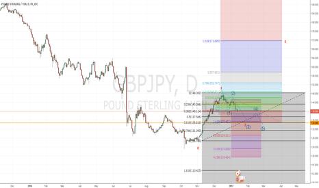 GBPJPY: long GBP JPY