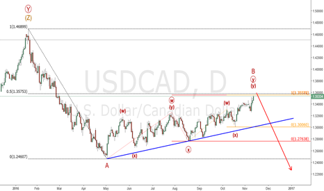 USDCAD: Usd/Cad : Ready to turn