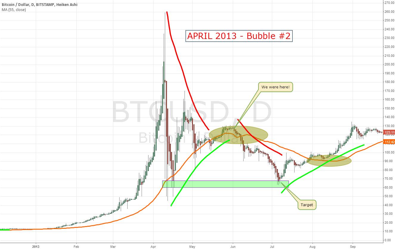 APRIL 2013 Bubble #2