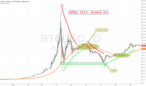 BTCUSD: APRIL 2013 Bubble #2