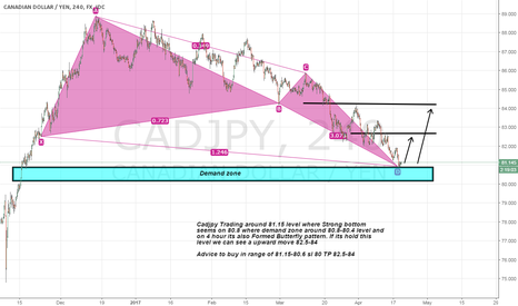 CADJPY: Cadjpy strong demand zone and butterfly pattern