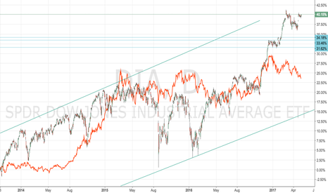 DIA: DXY V XAUUSD: Best estimates for phase 1 of coming shift