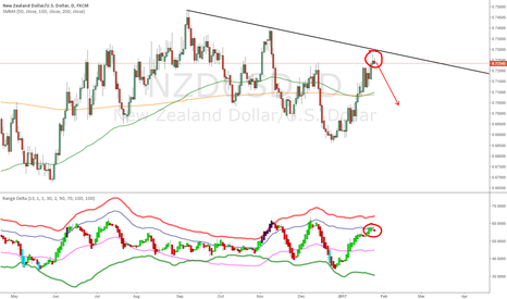 NZDUSD: Trade 3: NU Range Delta Short