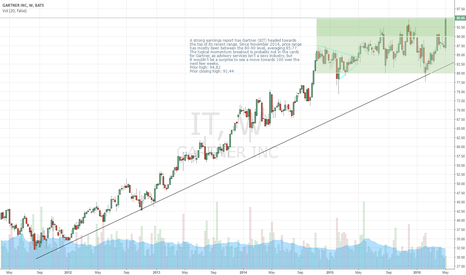 IT: Gartner - $IT - On The Move Higher