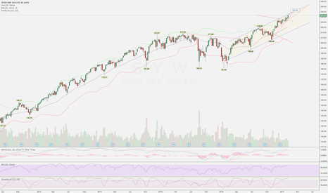 SPY: Weekly view, what could happen next?