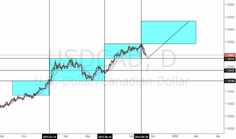 USDCAD: USD/CAD, Daily - Opportunity?