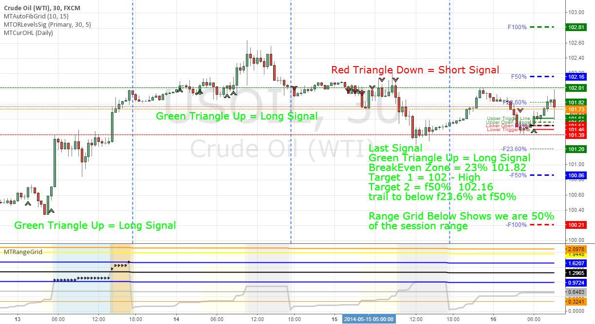 MT Range Signals - Auto Fib Grid and Range Grid Trading Signals