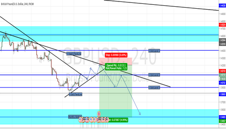 GBPUSD: GBP/USD Mnthly/Wkly/Daily Analysis: Mnthly/Wkly will be attached
