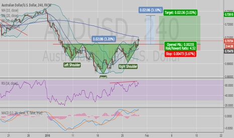 AUDUSD: AUDUSD Inverted Head & Shoulders