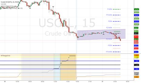 USOIL: Oil Breakout Short - HeadsUp