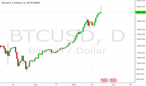 BTCUSD: Time To Short BTC