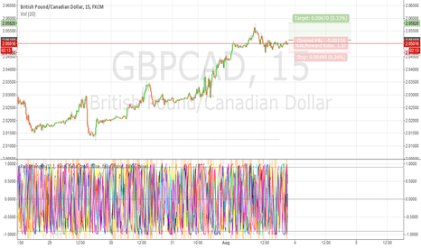 GBPCAD: GBP/CAD Double Top