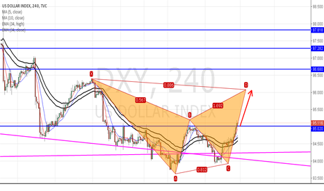 DXY: DXY:A potential BAT pattern is forming