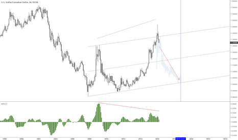 USDCAD: Is this the shocking truth?
