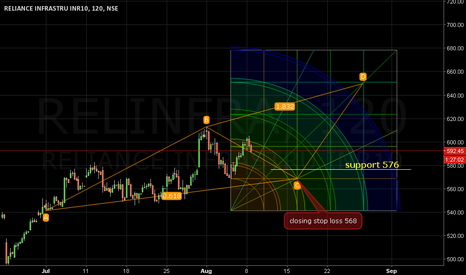 RELINFRA: Sup: 576. Stop loss 568. Target 648.