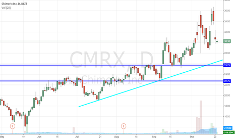 CMRX: Chimerix Inc (NASDAQ:CMRX) An Ebola Buy