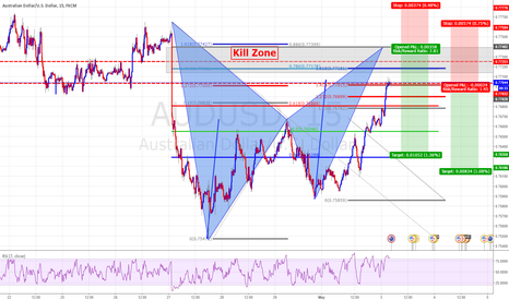 AUDUSD: Potential Bearish Oppurtunity Sell Audusd