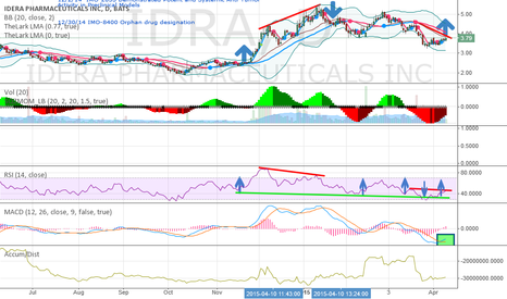 IDRA: Positive Divergence:  Anticipating price to rise