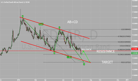 USDZAR: USD ZAR POSSIBLE SELL AB=CD PATTERN
