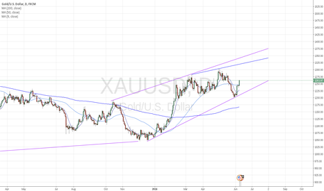 XAUUSD: 2 month short-term on gold
