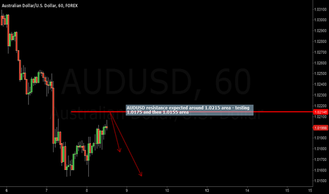 AUDUSD: AUDUSD resistance expected