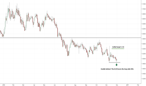 EURNZD: I am long EUR/NZD looking for 1.54