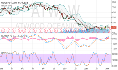 ATW: oversold and crawling