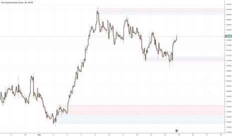 EURAUD: EURAUD May 15 week day trading levels