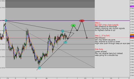 AUDUSD: AUDUSD Hourly